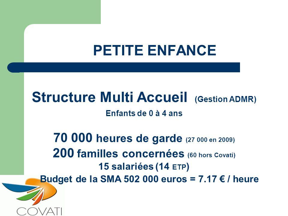 PETITE ENFANCE Structure Multi Accueil (Gestion ADMR) Enfants de 0 à 4 ans 70 000 heures de garde (27 000 en 2009) 200 familles concernées (60 hors Co
