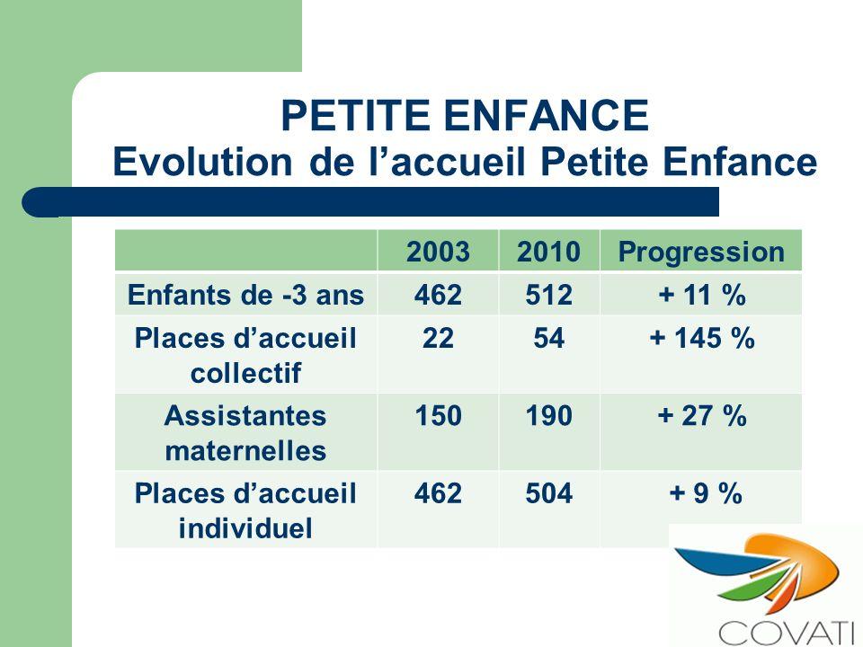 PETITE ENFANCE Evolution de laccueil Petite Enfance 20032010Progression Enfants de -3 ans462512+ 11 % Places daccueil collectif 2254+ 145 % Assistante