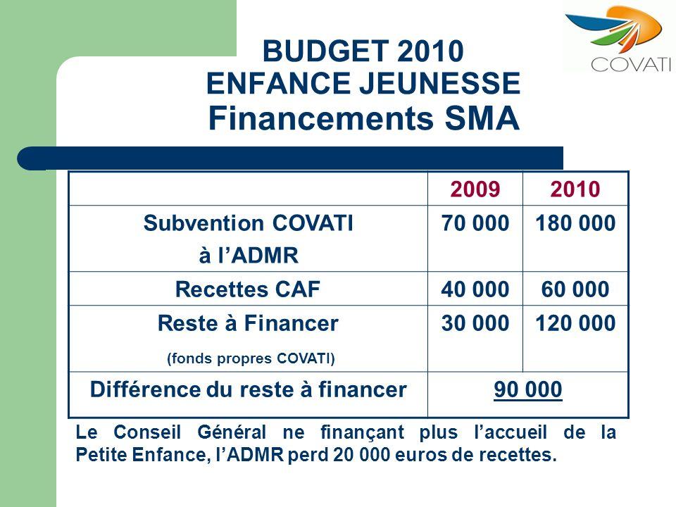 BUDGET 2010 ENFANCE JEUNESSE Financements SMA 20092010 Subvention COVATI à lADMR 70 000180 000 Recettes CAF40 00060 000 Reste à Financer (fonds propre