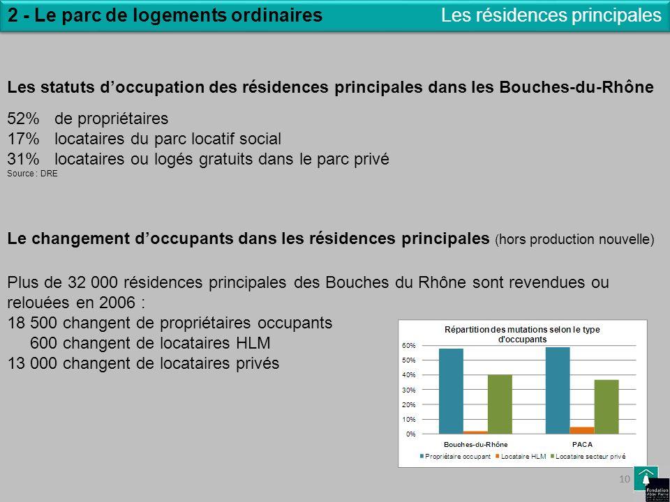 10 Les résidences principales2 - Le parc de logements ordinaires Les statuts doccupation des résidences principales dans les Bouches-du-Rhône 52% de p