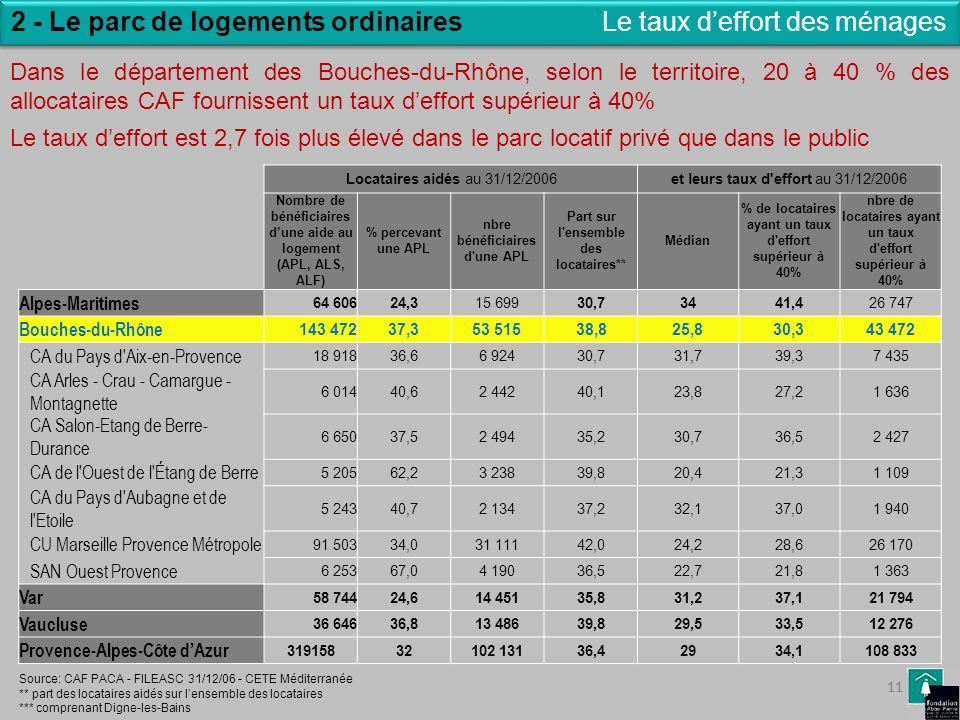 11 Le taux deffort des ménages2 - Le parc de logements ordinaires Locataires aidés au 31/12/2006et leurs taux d'effort au 31/12/2006 Nombre de bénéfic