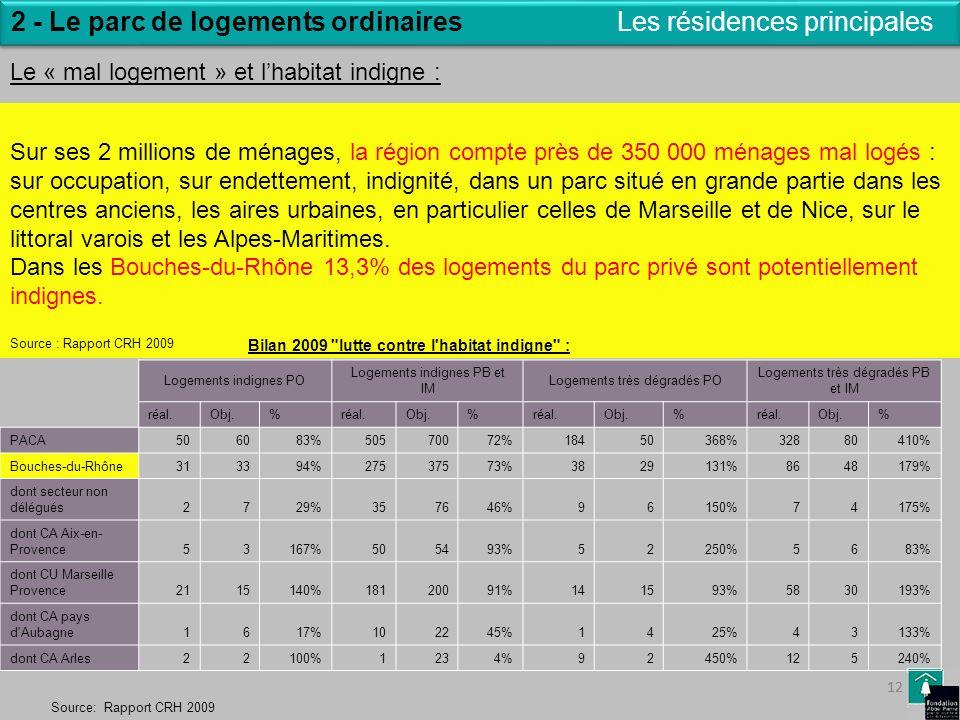 12 Les résidences principales2 - Le parc de logements ordinaires Le « mal logement » et lhabitat indigne : Source: Rapport CRH 2009 Sur ses 2 millions