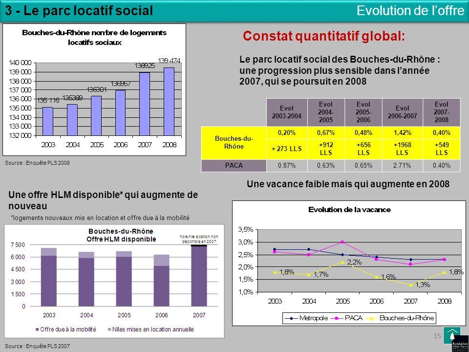 15 3 - Le parc locatif social 15 Evolution de loffre Le parc locatif social des Bouches-du-Rhône : une progression plus sensible dans lannée 2007, qui