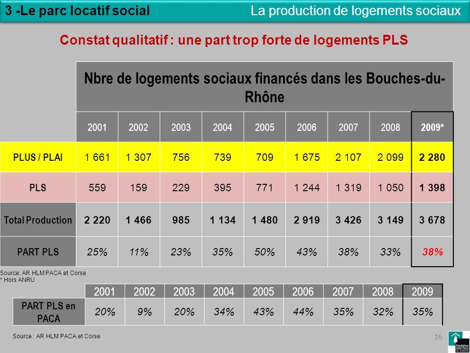 16 3 -Le parc locatif social 16 La production de logements sociaux Nbre de logements sociaux financés dans les Bouches-du- Rhône 200120022003200420052