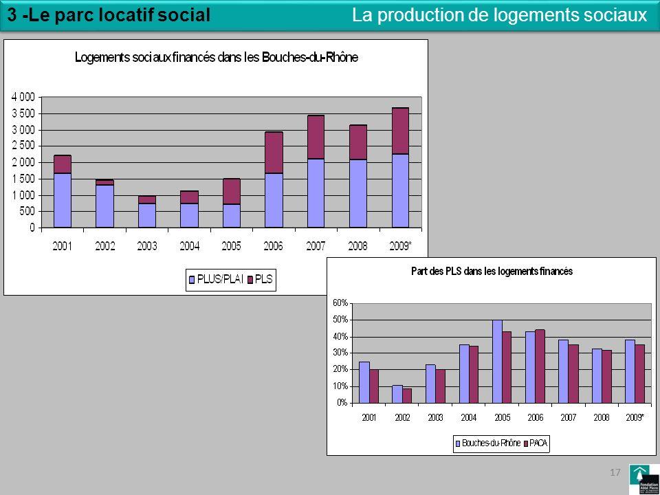 17 3 -Le parc locatif social 17 La production de logements sociaux