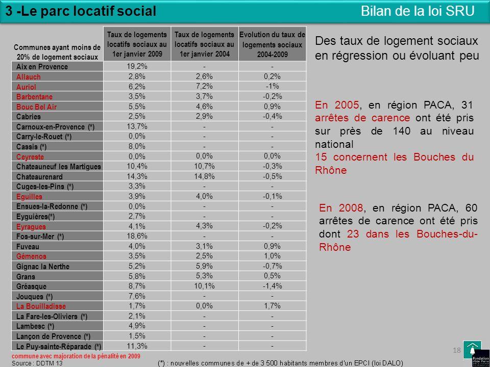 18 3 -Le parc locatif social 18 Bilan de la loi SRU Taux de logements locatifs sociaux au 1er janvier 2009 Taux de logements locatifs sociaux au 1er j