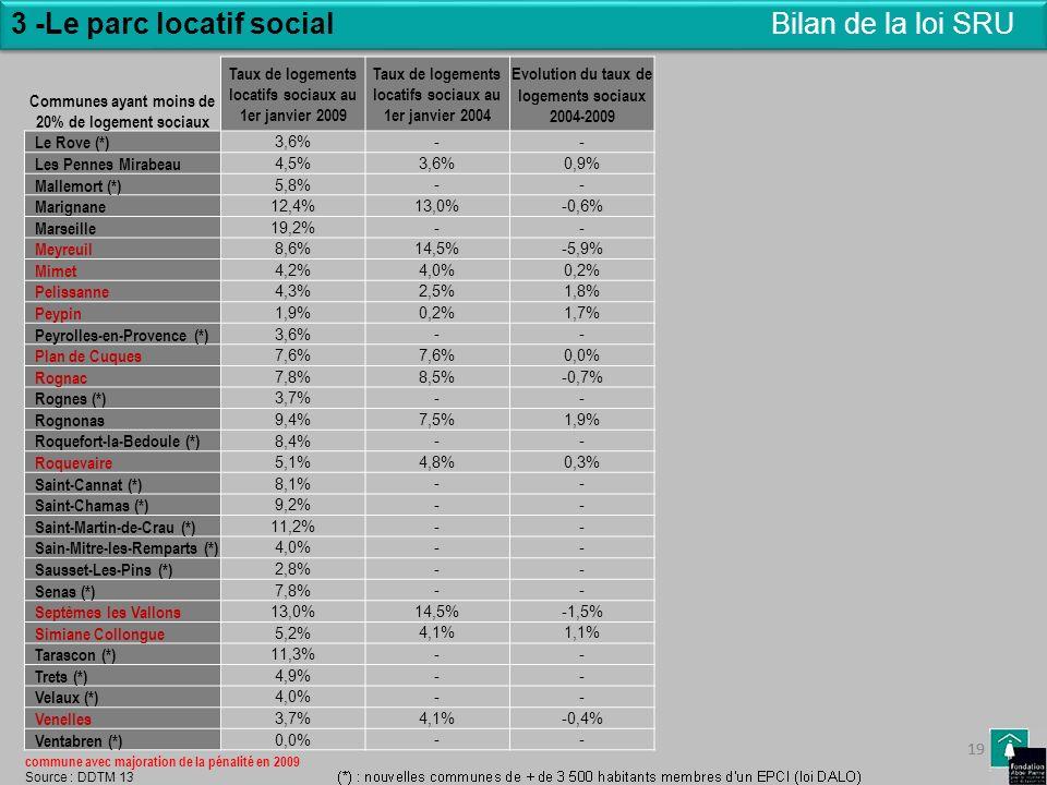 19 3 -Le parc locatif social 19 Bilan de la loi SRU Taux de logements locatifs sociaux au 1er janvier 2009 Taux de logements locatifs sociaux au 1er j