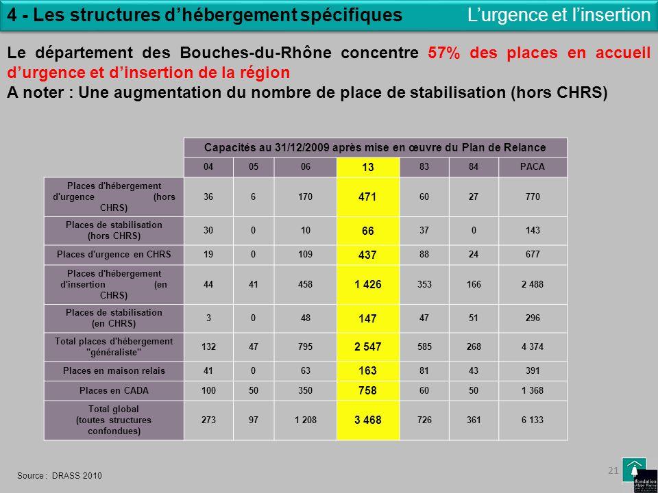 21 4 - Les structures dhébergement spécifiques Le département des Bouches-du-Rhône concentre 57% des places en accueil durgence et dinsertion de la ré