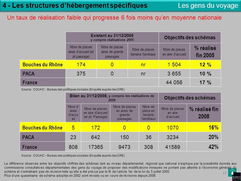 22 4 - Les structures dhébergement spécifiquesLes gens du voyage Existant au 31/12/2005 y compris réalisations 2005 Objectifs des schémas Nbre de plac