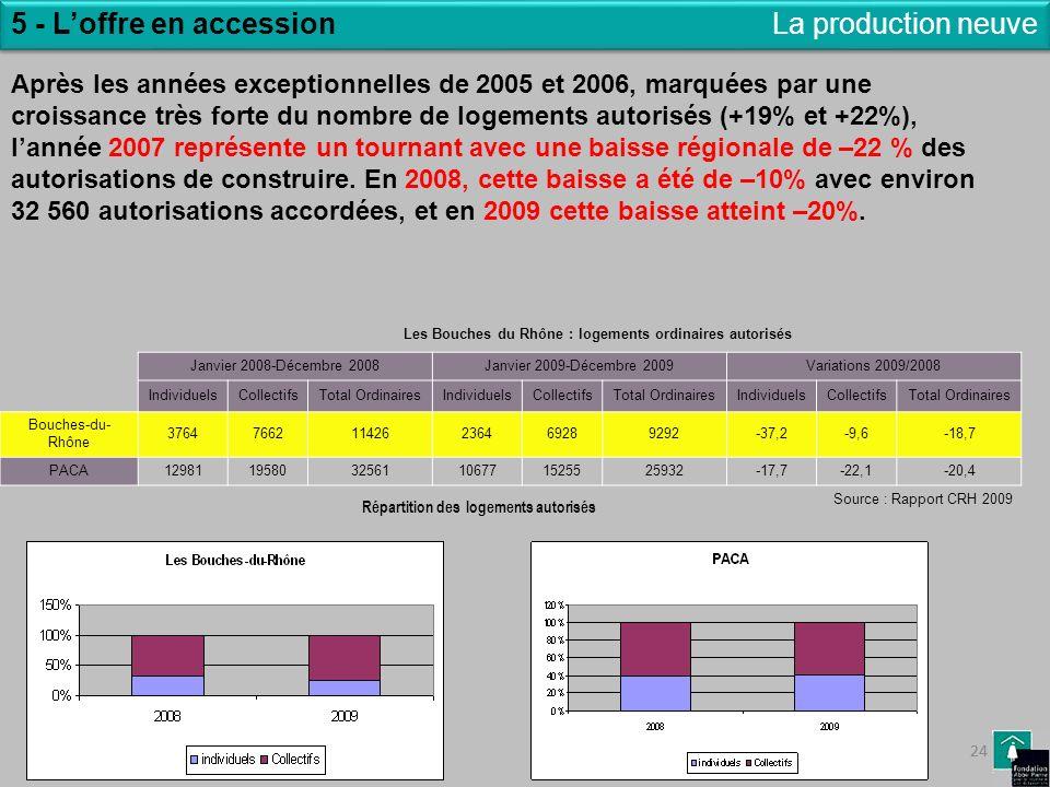 24 5 - Loffre en accessionLa production neuve Les Bouches du Rhône : logements ordinaires autorisés Répartition des logements autorisés Janvier 2008-D