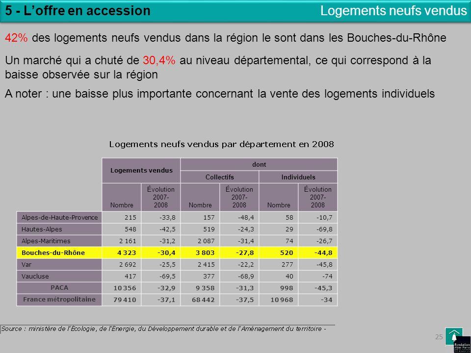 25 5 - Loffre en accessionLogements neufs vendus Logements vendus dont CollectifsIndividuels Nombre Évolution 2007- 2008Nombre Évolution 2007- 2008Nom