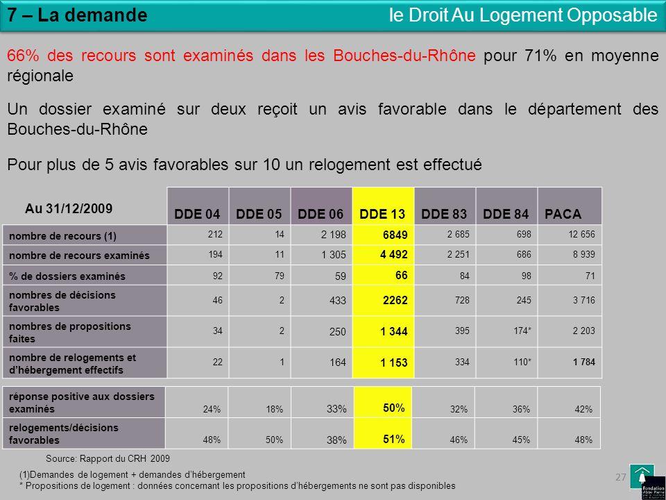 27 7 – La demandele Droit Au Logement Opposable 66% des recours sont examinés dans les Bouches-du-Rhône pour 71% en moyenne régionale Un dossier exami