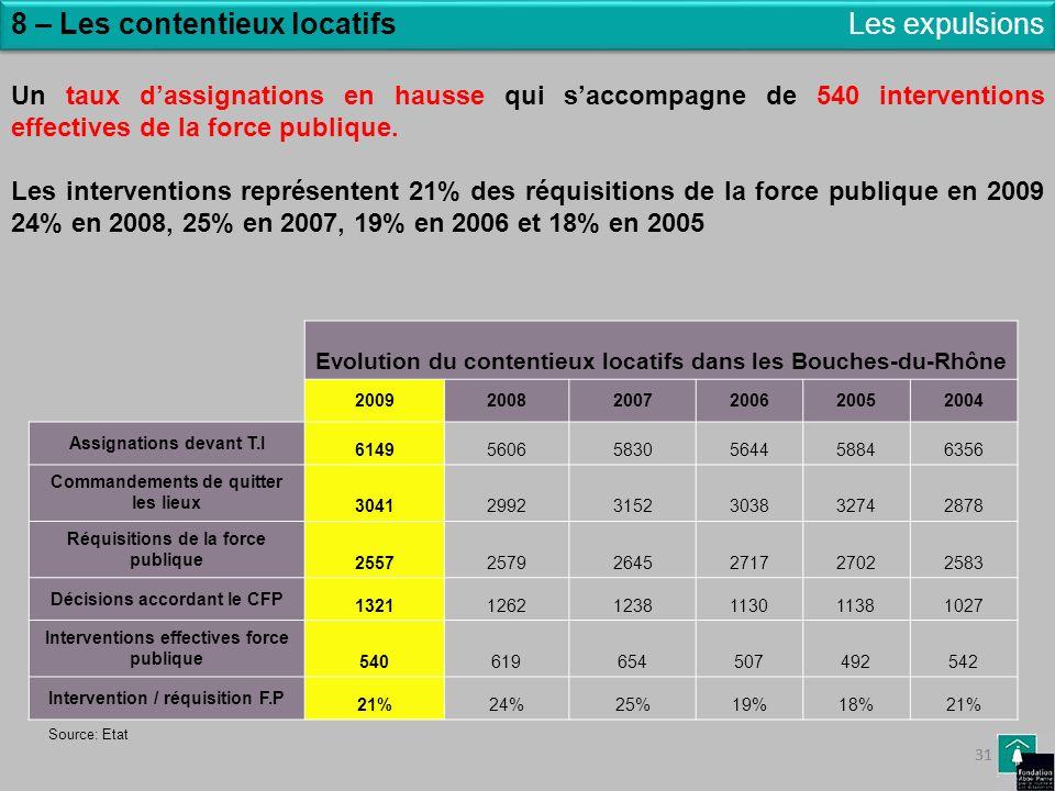 31 8 – Les contentieux locatifsLes expulsions Un taux dassignations en hausse qui saccompagne de 540 interventions effectives de la force publique. Le