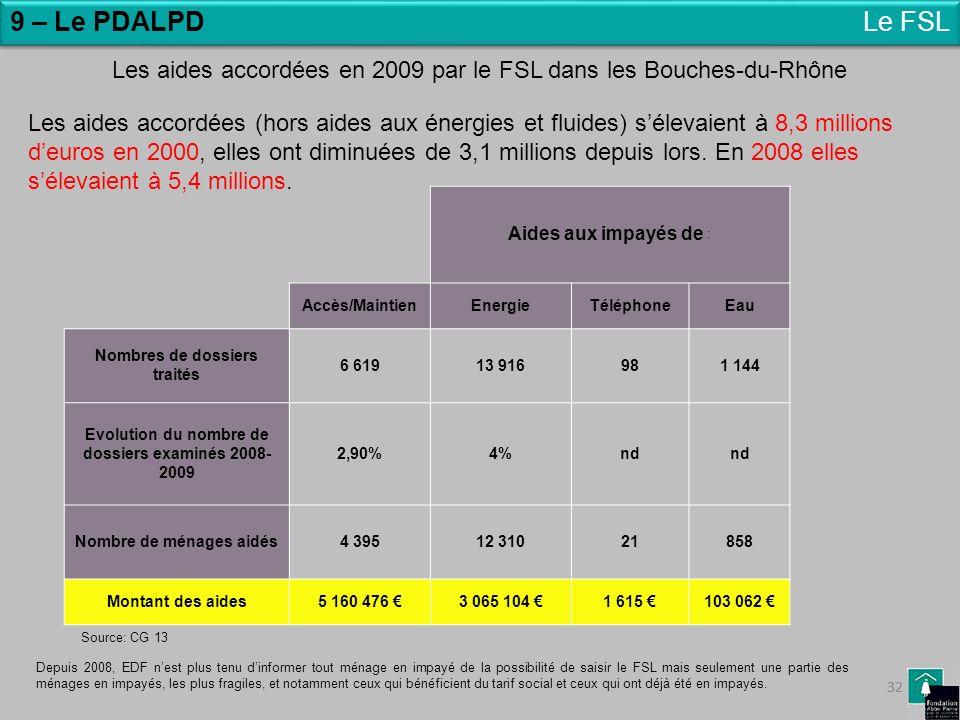 32 9 – Le PDALPDLe FSL Les aides accordées en 2009 par le FSL dans les Bouches-du-Rhône Depuis 2008, EDF nest plus tenu dinformer tout ménage en impay