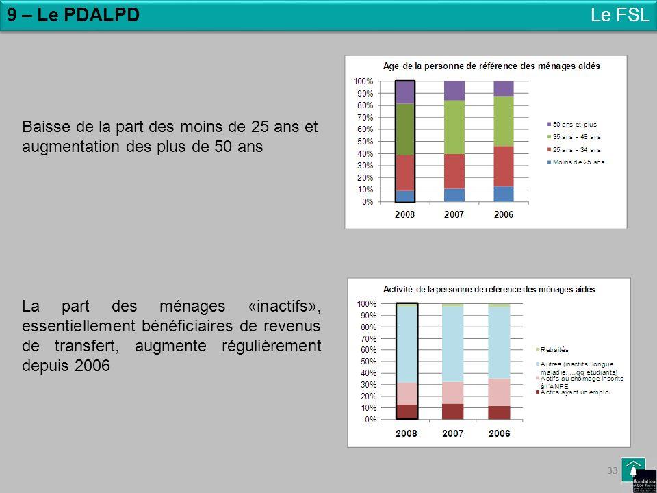 33 Le FSL Baisse de la part des moins de 25 ans et augmentation des plus de 50 ans La part des ménages «inactifs», essentiellement bénéficiaires de re