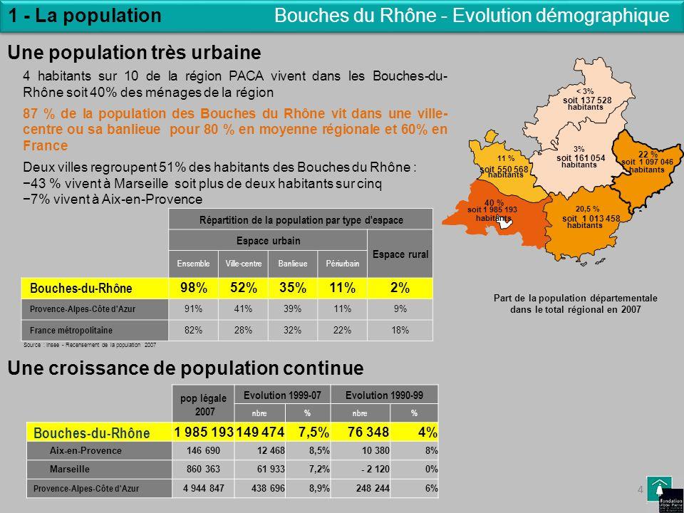 4 1 - La population 4 Part de la population départementale dans le total régional en 2007 pop légale 2007 Evolution 1999-07Evolution 1990-99 nbre% % B