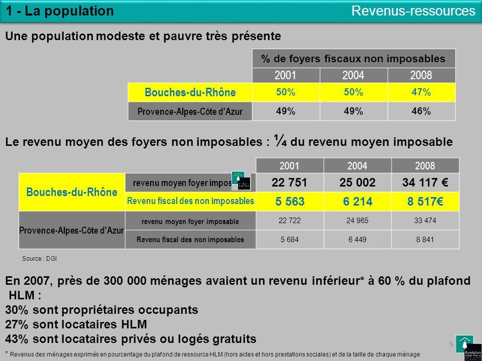 5 1 - La population 5 Revenus-ressources % de foyers fiscaux non imposables 200120042008 Bouches-du-Rhône 50% 47% Provence-Alpes-Côte d'Azur 49% 46% 2
