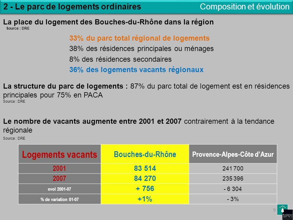 9 2 - Le parc de logements ordinaires 9 Composition et évolution La place du logement des Bouches-du-Rhône dans la région Source : DRE 33% du parc tot