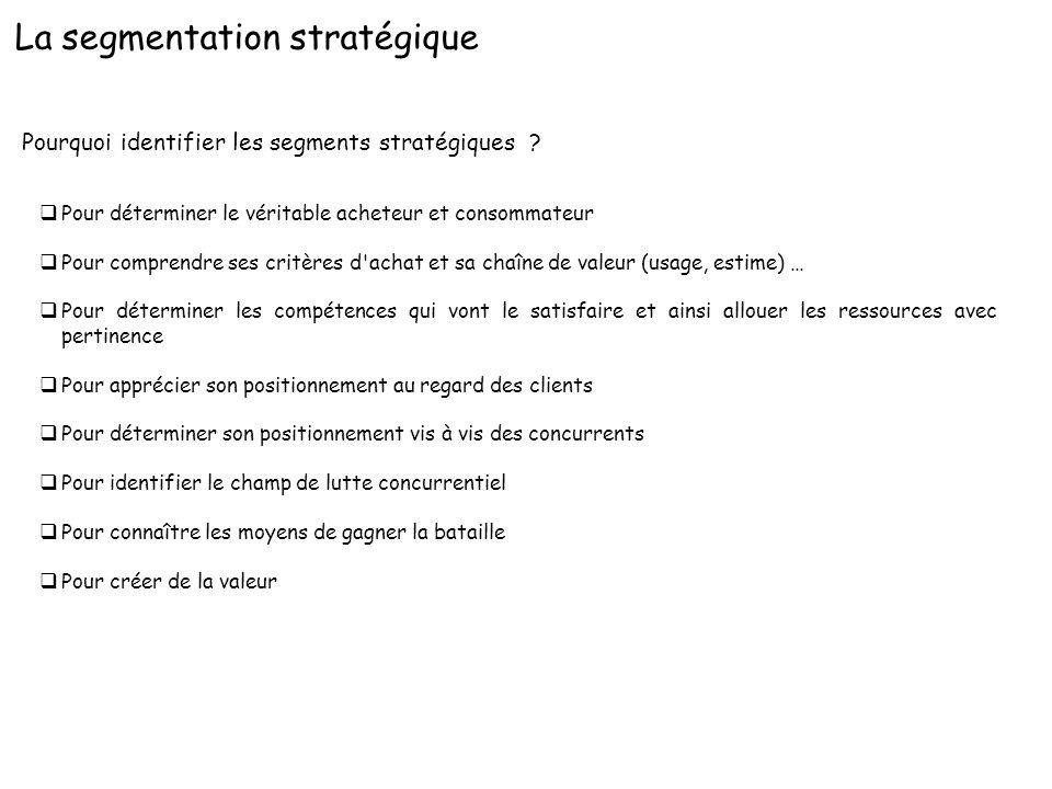 Pourquoi identifier les segments stratégiques ? qPour déterminer le véritable acheteur et consommateur qPour comprendre ses critères d'achat et sa cha