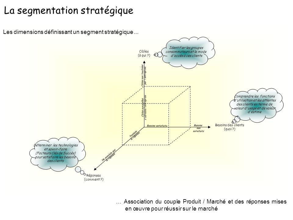 Les dimensions définissant un segment stratégique... … Association du couple Produit / Marché et des réponses mises en œuvre pour réussir sur le march