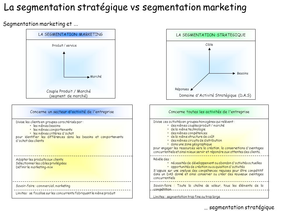 Segmentation marketing et...
