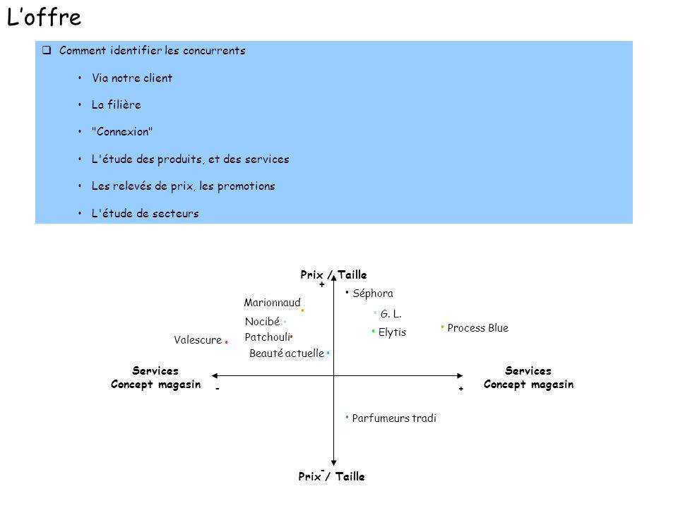 q Comment identifier les concurrents Via notre client La filière