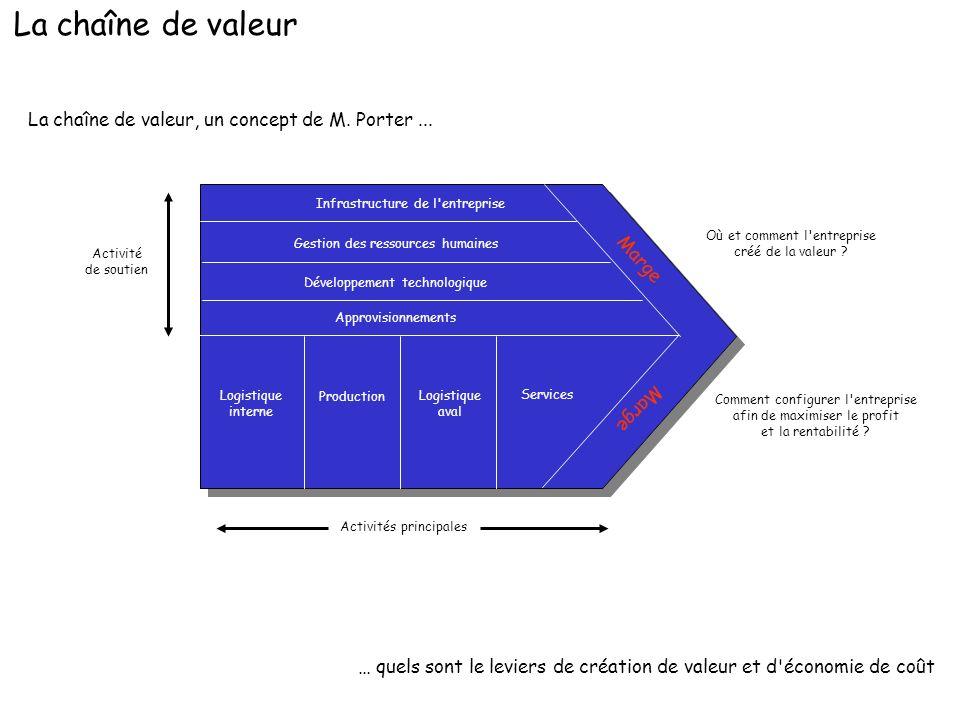 La chaîne de valeur, un concept de M. Porter... … quels sont le leviers de création de valeur et d'économie de coût Marge Infrastructure de l'entrepri