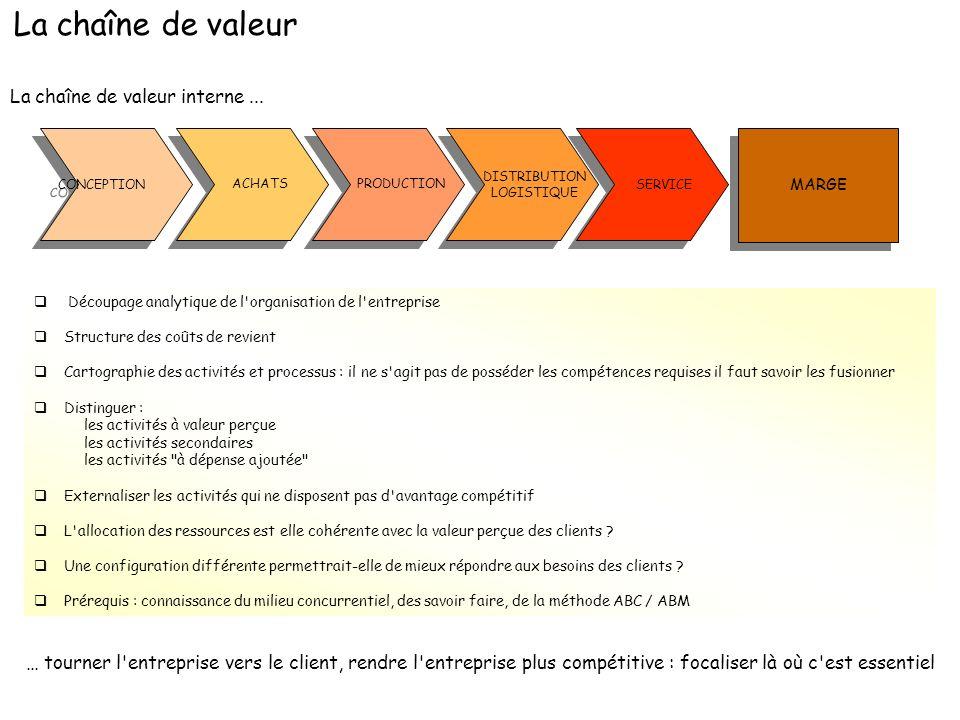 La chaîne de valeur interne... … tourner l'entreprise vers le client, rendre l'entreprise plus compétitive : focaliser là où c'est essentiel CONCEPTIO