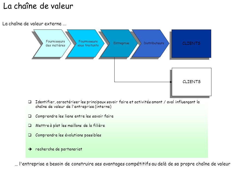 La chaîne de valeur externe... CLIENTS Fournisseurs des matières Entreprise Distributeurs Fournisseurs sous traitants CLIENTS qIdentifier, caractérise