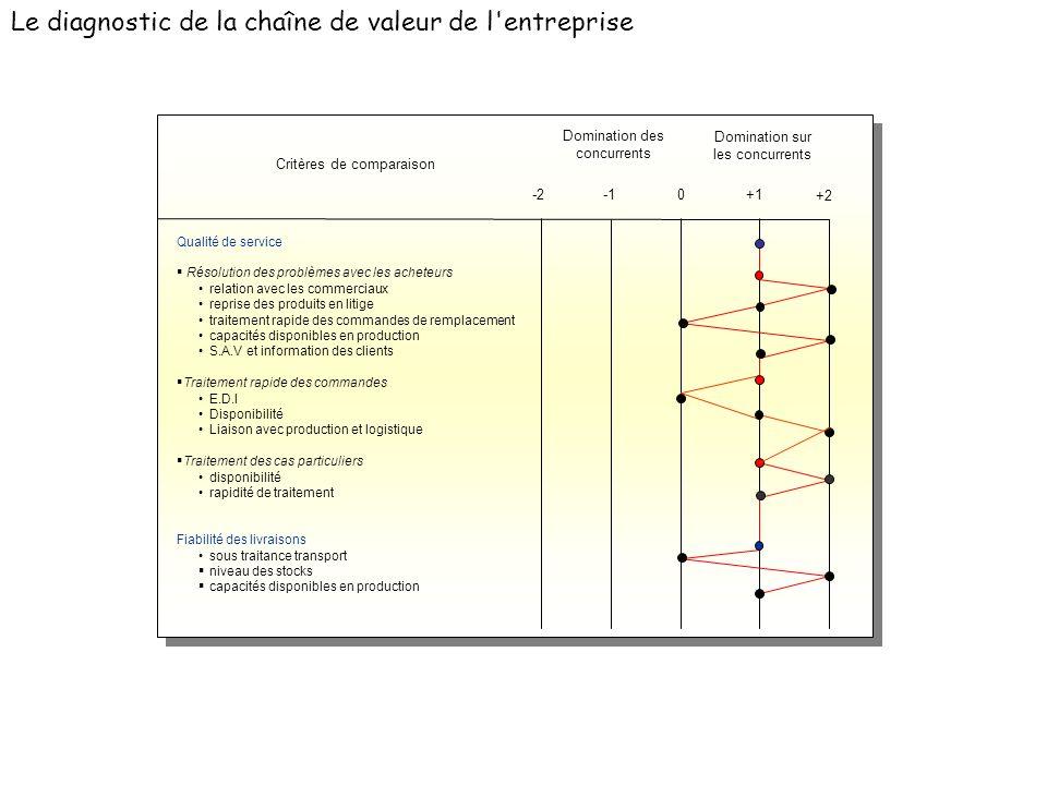 Le diagnostic de la chaîne de valeur de l'entreprise Qualité de service Résolution des problèmes avec les acheteurs relation avec les commerciaux repr