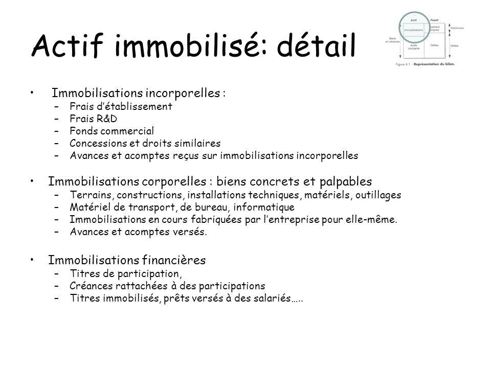 Actif immobilisé: détail Immobilisations incorporelles : –Frais détablissement –Frais R&D –Fonds commercial –Concessions et droits similaires –Avances