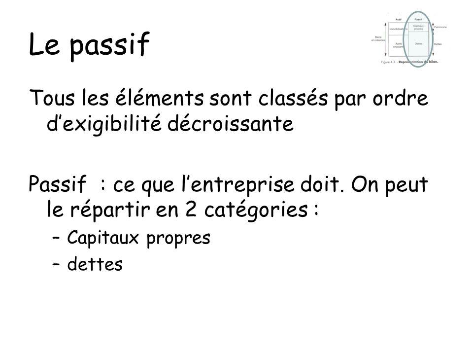 Le passif Tous les éléments sont classés par ordre dexigibilité décroissante Passif : ce que lentreprise doit. On peut le répartir en 2 catégories : –
