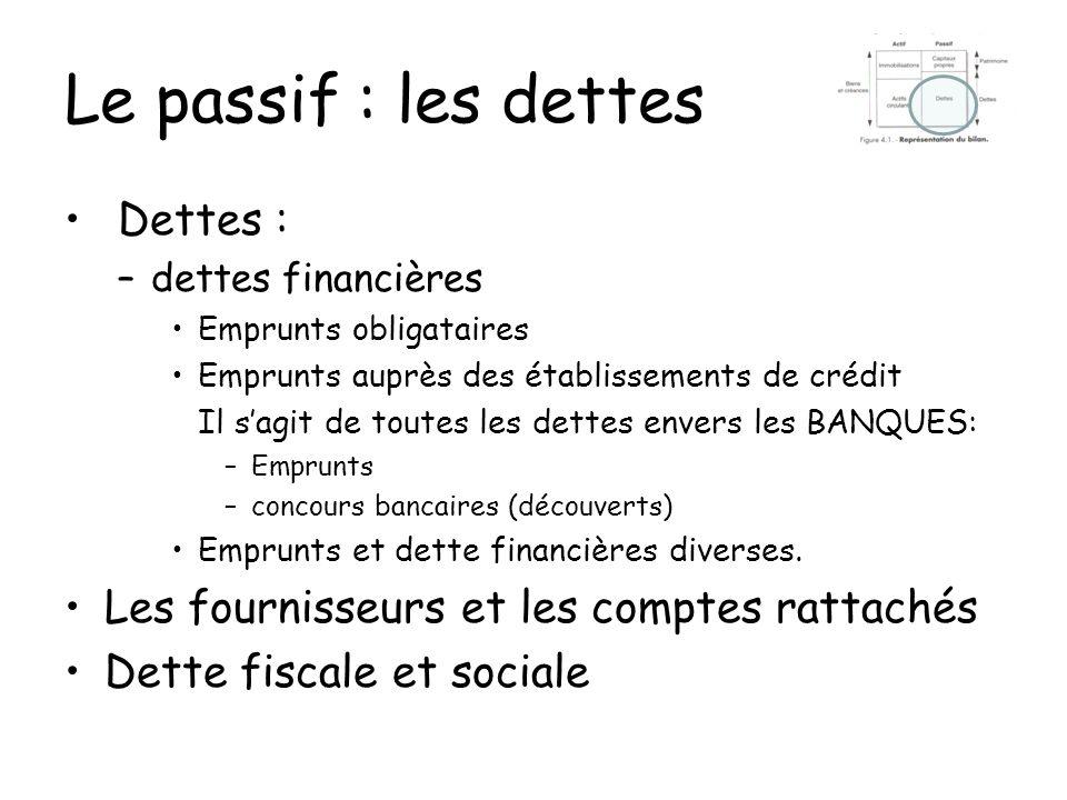 Le passif : les dettes Dettes : –dettes financières Emprunts obligataires Emprunts auprès des établissements de crédit Il sagit de toutes les dettes e