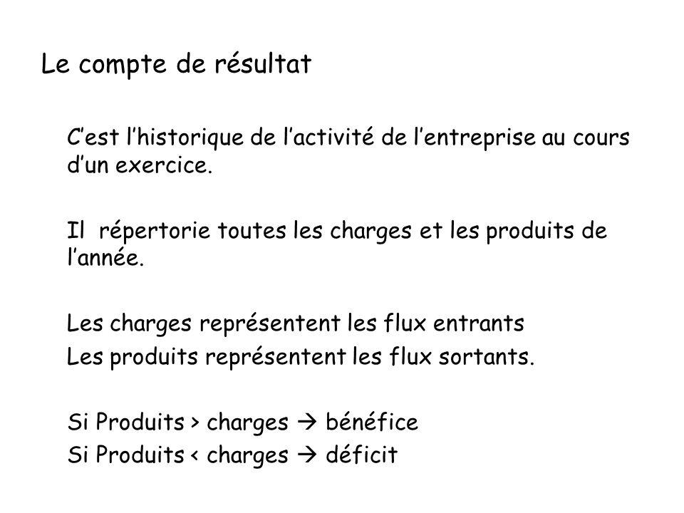 Le compte de résultat Cest lhistorique de lactivité de lentreprise au cours dun exercice. Il répertorie toutes les charges et les produits de lannée.