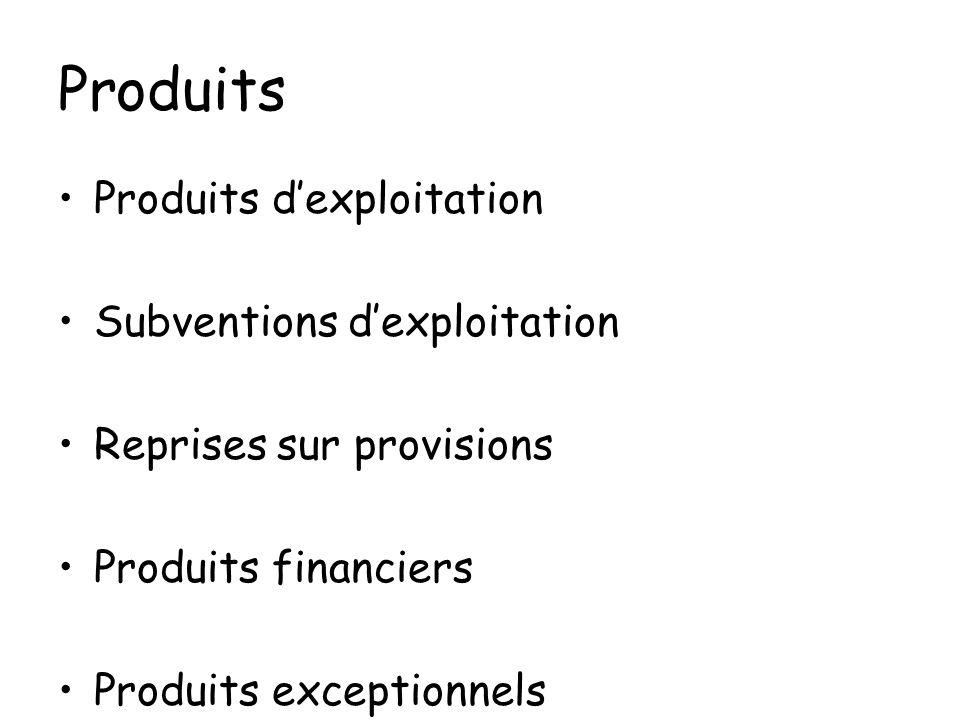 Produits Produits dexploitation Subventions dexploitation Reprises sur provisions Produits financiers Produits exceptionnels