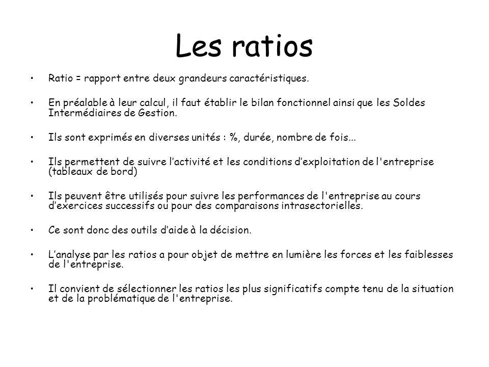 Les ratios Ratio = rapport entre deux grandeurs caractéristiques. En préalable à leur calcul, il faut établir le bilan fonctionnel ainsi que les Solde