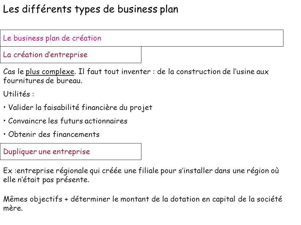 Les différents types de business plan Le business plan de création La création dentreprise Cas le plus complexe. Il faut tout inventer : de la constru