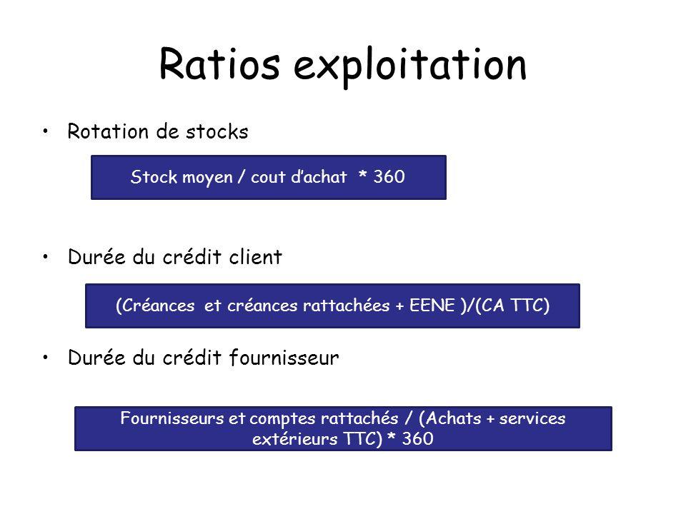 Ratios exploitation Rotation de stocks Durée du crédit client Durée du crédit fournisseur Stock moyen / cout dachat * 360 (Créances et créances rattac