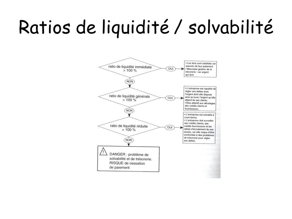 Ratios de liquidité / solvabilité