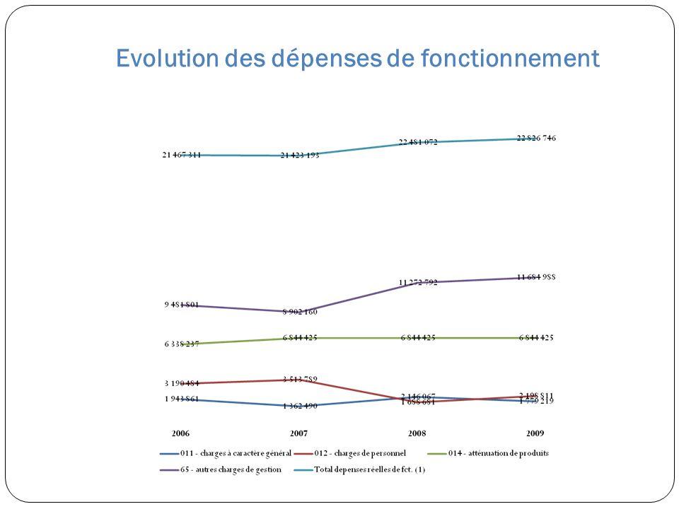 Evolution des dépenses de fonctionnement