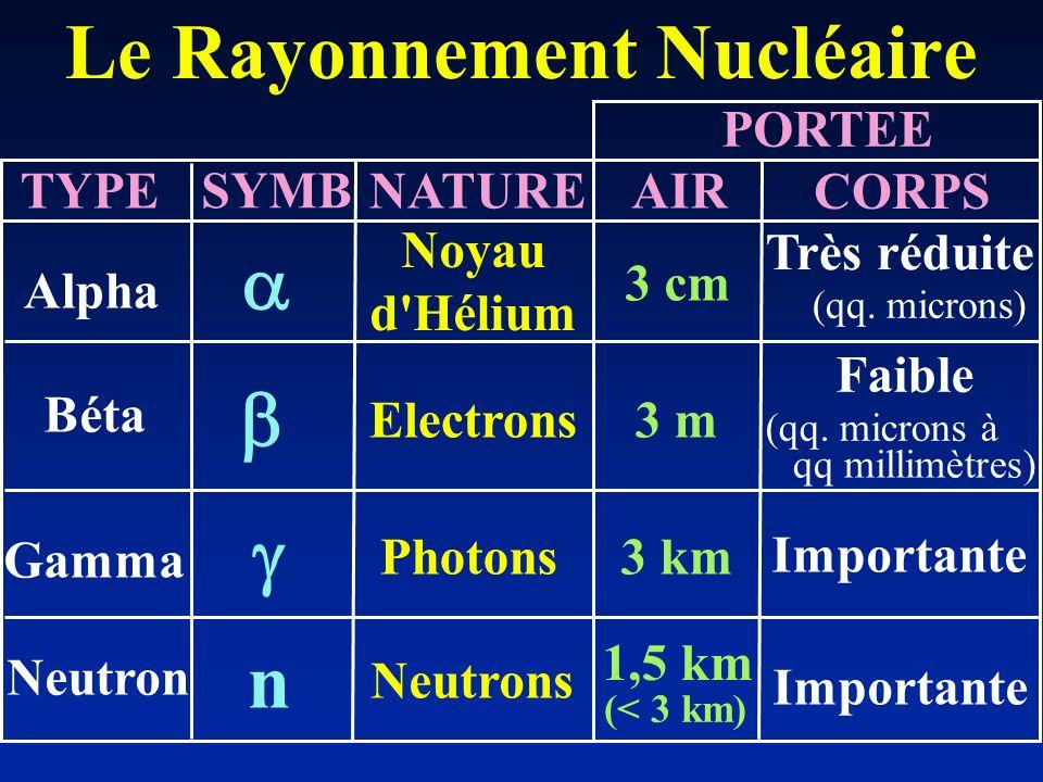 Le Rayonnement Nucléaire Alpha Béta Gamma Neutron Noyau d'Hélium Electrons Photons Neutrons 3 cm 3 m 3 km 1,5 km (< 3 km) Très réduite (qq. microns) F