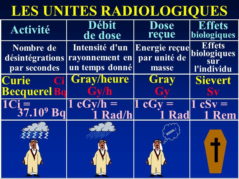 LES UNITES RADIOLOGIQUES Activité Débit de dose Dose reçue Effets biologiques Curie Ci Becquerel Bq Gray/heure Gy/h Gray Gy Sievert Sv Energie reçue p