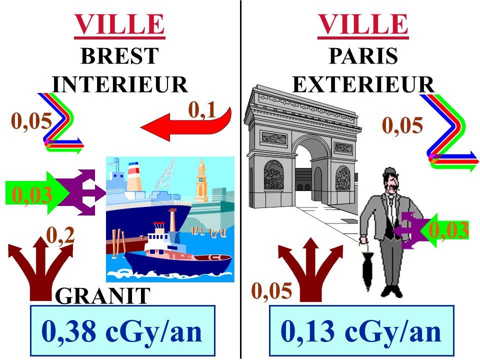 VILLE PARIS EXTERIEUR 0,13 cGy/an VILLE BREST INTERIEUR 0,38 cGy/an 0,2 0,05 0,03 0,1 GRANIT 0,05 0,03 0,05