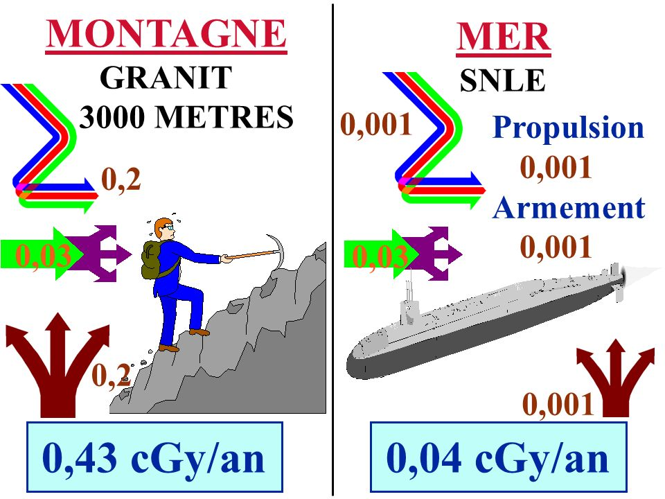 0,03 0,2 0,43 cGy/an0,04 cGy/an 0,001 0,03 Propulsion 0,001 Armement 0,001 MER SNLE MONTAGNE GRANIT 3000 METRES