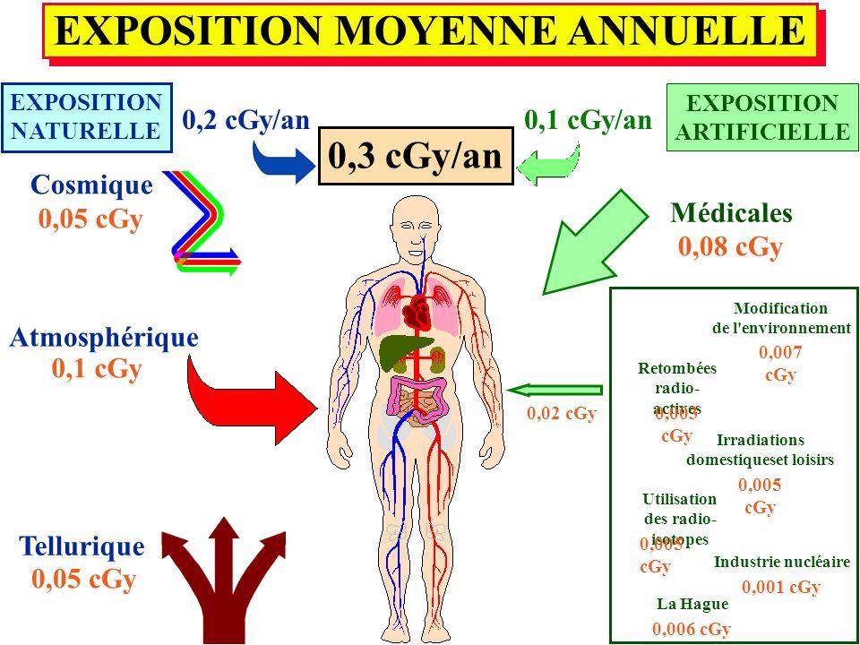 EXPOSITION MOYENNE ANNUELLE EXPOSITION MOYENNE ANNUELLE EXPOSITION NATURELLE 0,3 cGy/an 0,05 cGy 0,1 cGy 0,05 cGy Cosmique Atmosphérique Tellurique 0,