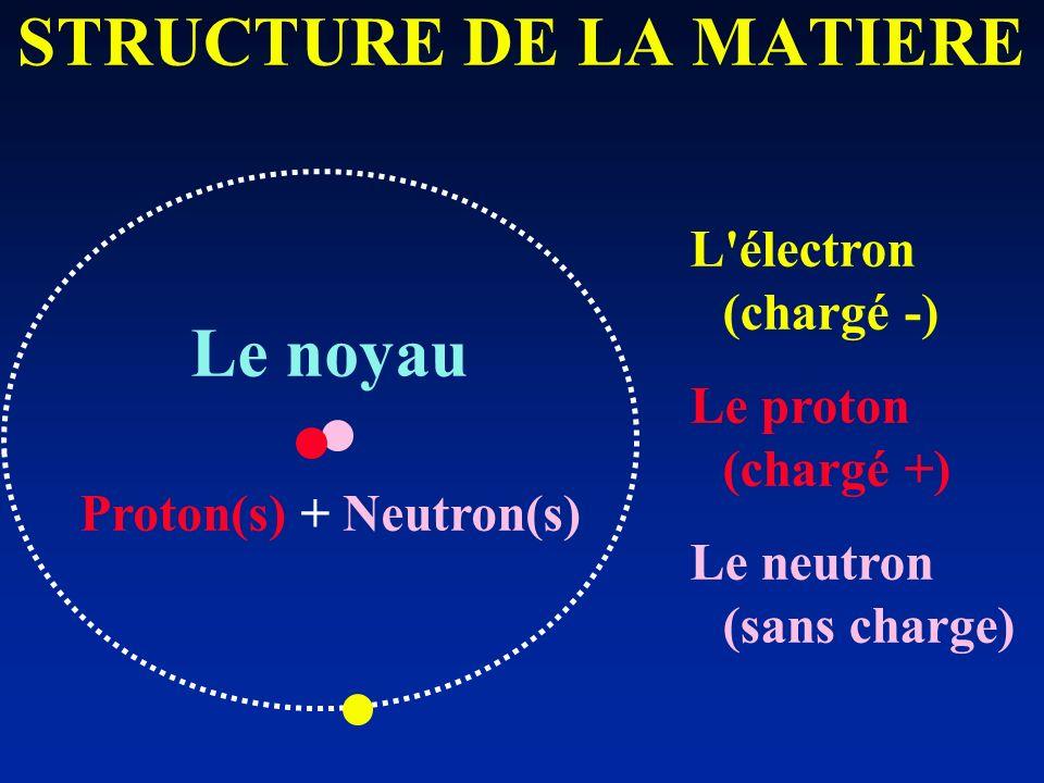 STRUCTURE DE LA MATIERE L'électron (chargé -) Le proton (chargé +) Le neutron (sans charge) Le noyau Proton(s) + Neutron(s)