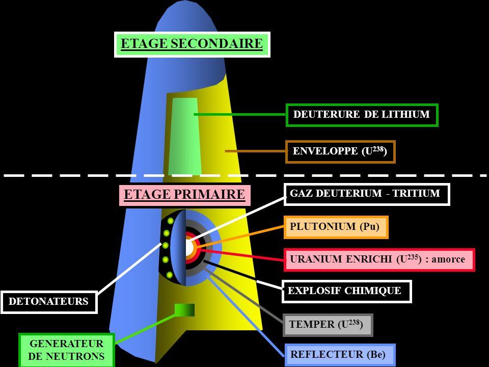 ETAGE PRIMAIRE DETONATEURS ETAGE SECONDAIRE DEUTERURE DE LITHIUMENVELOPPE (U 238 ) GENERATEUR DE NEUTRONS REFLECTEUR (Be) GAZ DEUTERIUM - TRITIUMPLUTO
