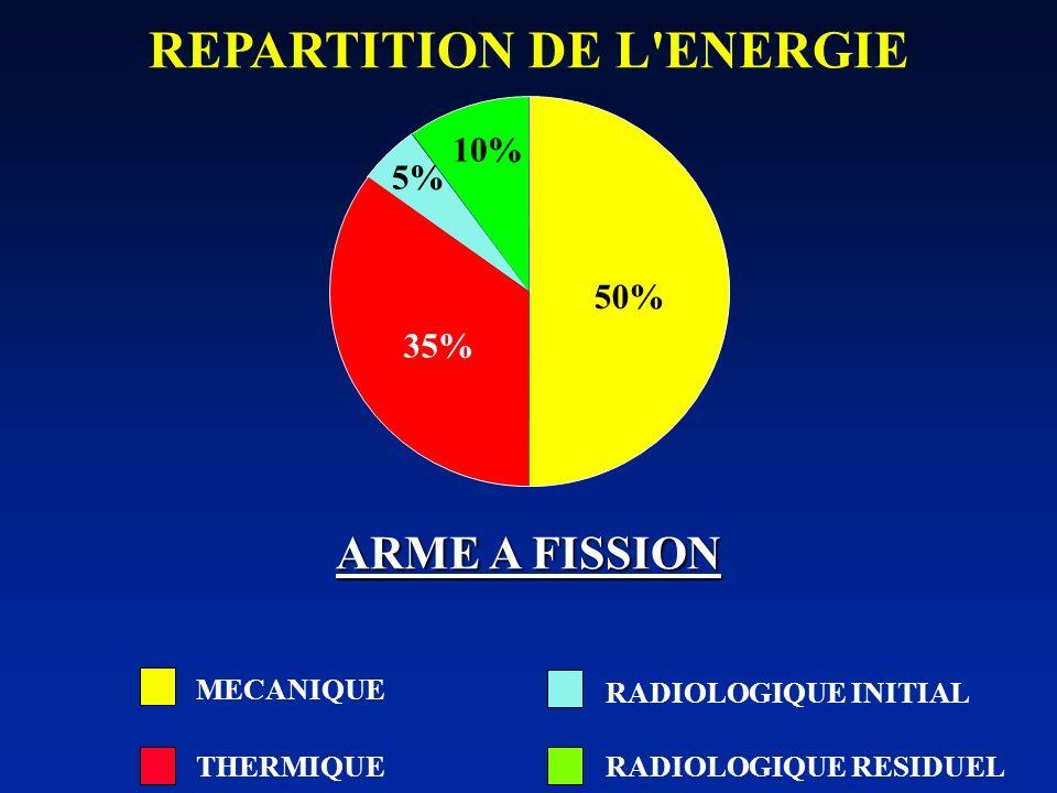 REPARTITION DE L'ENERGIE 50% 5% 35% 10% ARME A FISSION MECANIQUE THERMIQUE RADIOLOGIQUE RESIDUEL RADIOLOGIQUE INITIAL