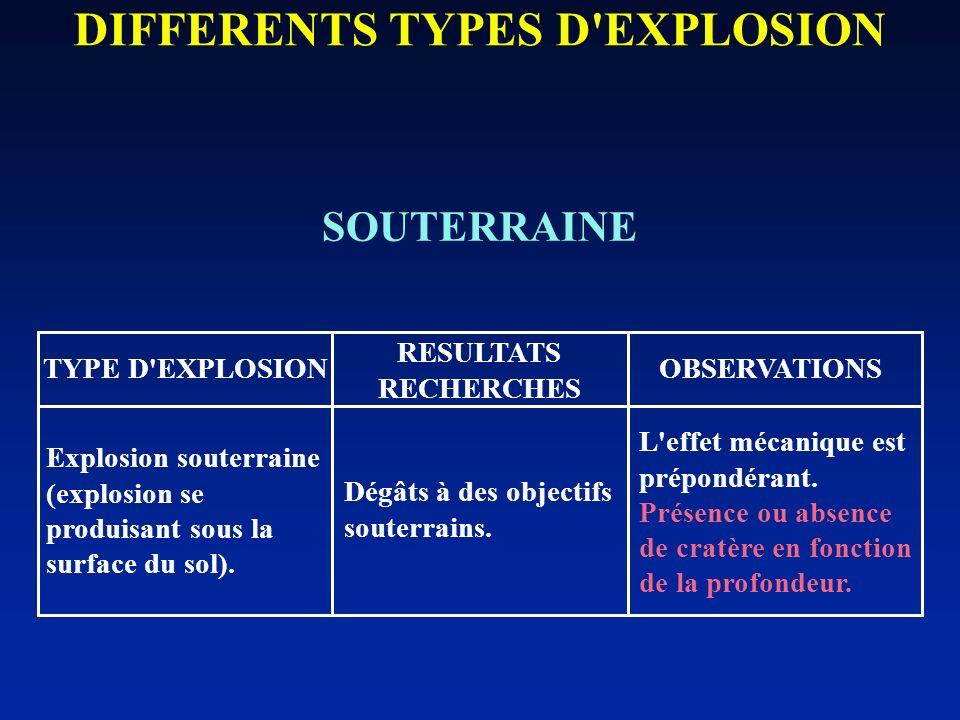 SOUTERRAINE DIFFERENTS TYPES D'EXPLOSION TYPE D'EXPLOSION RESULTATS RECHERCHES OBSERVATIONS Explosion souterraine (explosion se produisant sous la sur