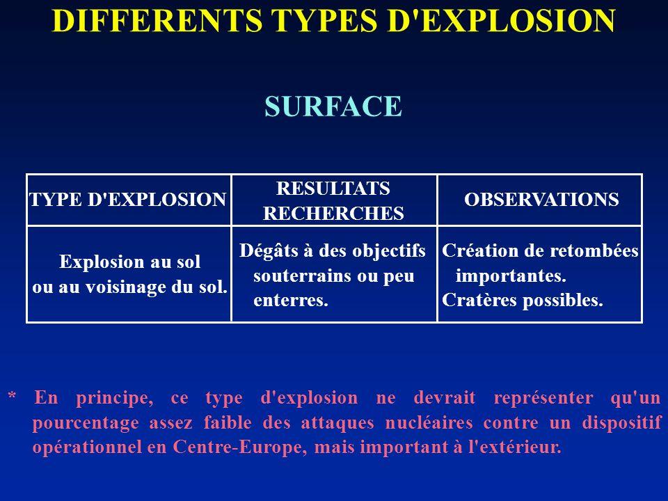 SURFACE DIFFERENTS TYPES D'EXPLOSION * En principe, ce type d'explosion ne devrait représenter qu'un pourcentage assez faible des attaques nucléaires